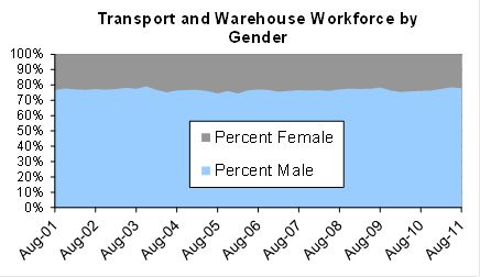 Australian Logistics Workforce Trends