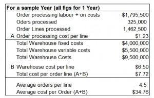 Order Costs