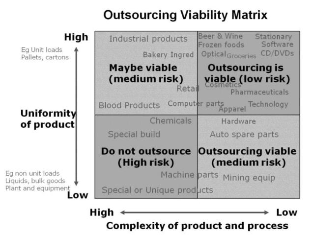 Outsourcing Viability Mix