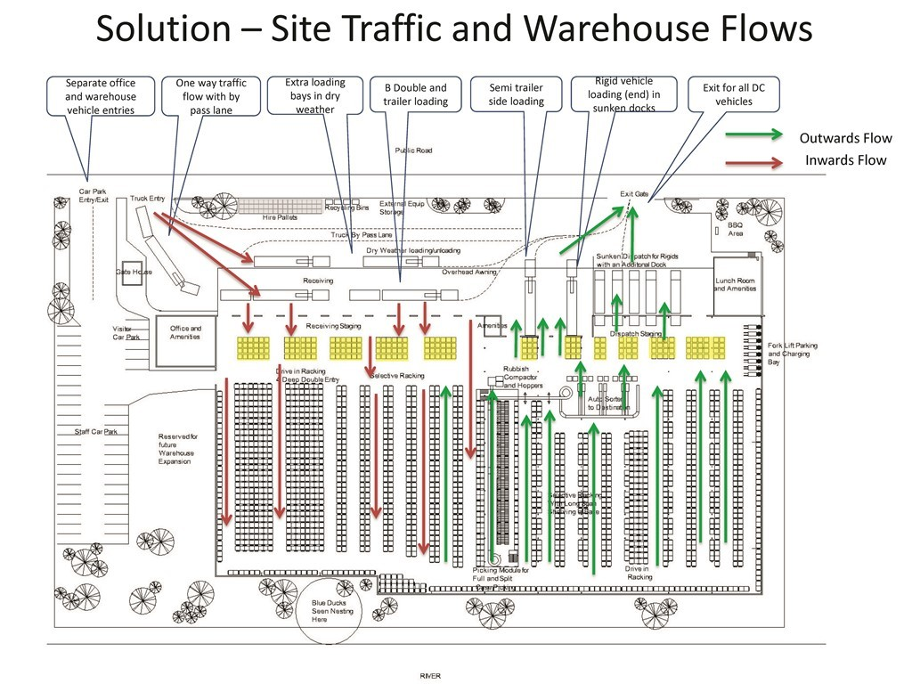 Warehouse distribution center floor plan layouts space planning warehouse distribution center floor plan layouts space planning stencil diagrams drawings models pinterest warehouse stenciling and layouts malvernweather Images